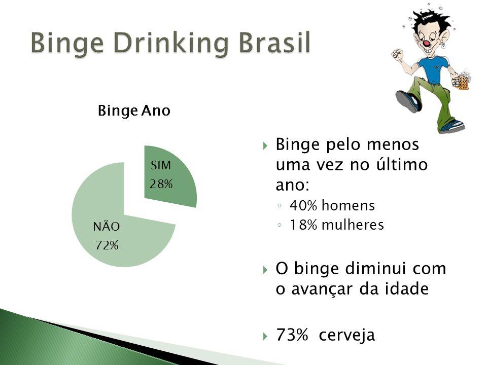 Binge pelo menos uma vez no último ano: 40% homens 18% mulheres O binge diminui com o avançar da idade 73% cerveja