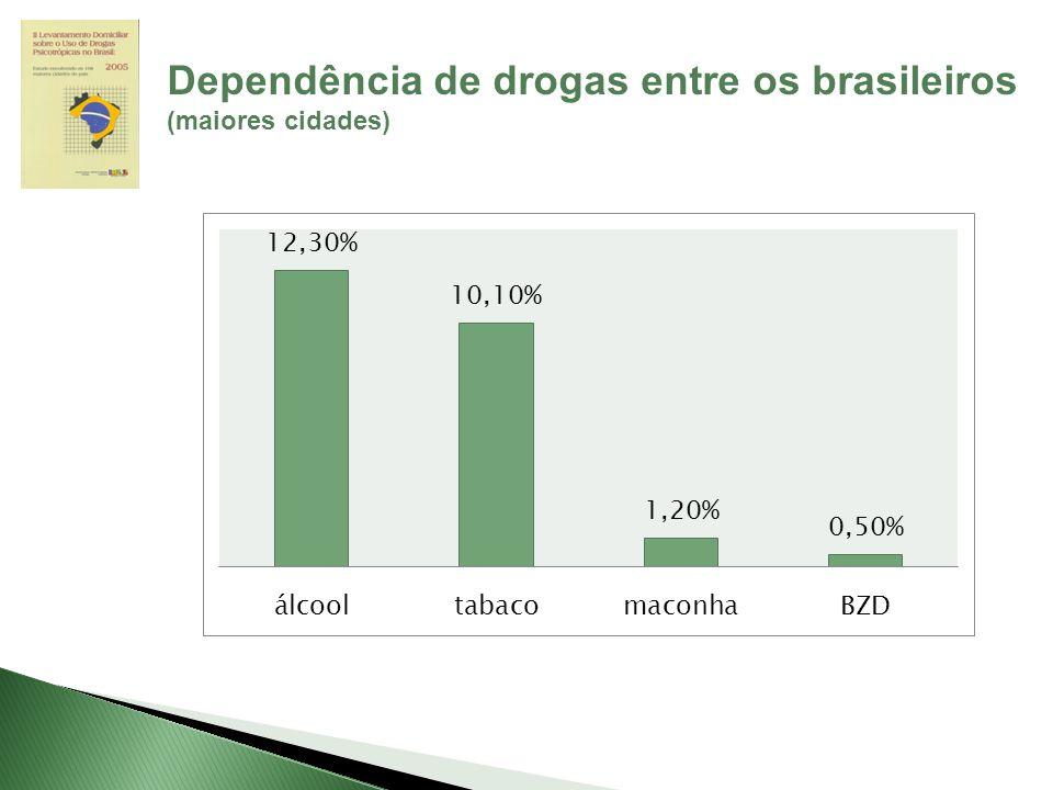Dependência de drogas entre os brasileiros (maiores cidades)