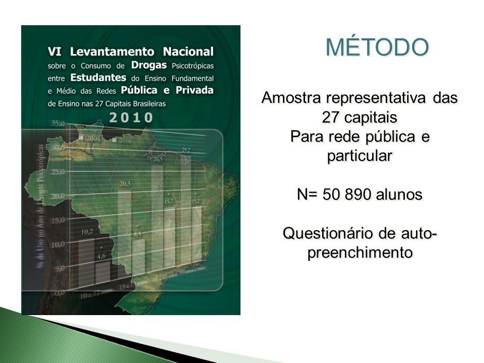 MÉTODO Amostra representativa das 27 capitais Para rede pública e particular N= 50 890 alunos Questionário de auto- preenchimento Amostra representati