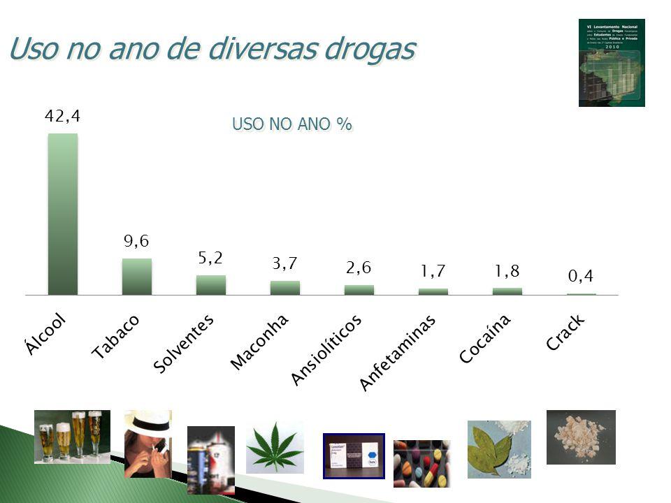 USO NO ANO % Uso no ano de diversas drogas