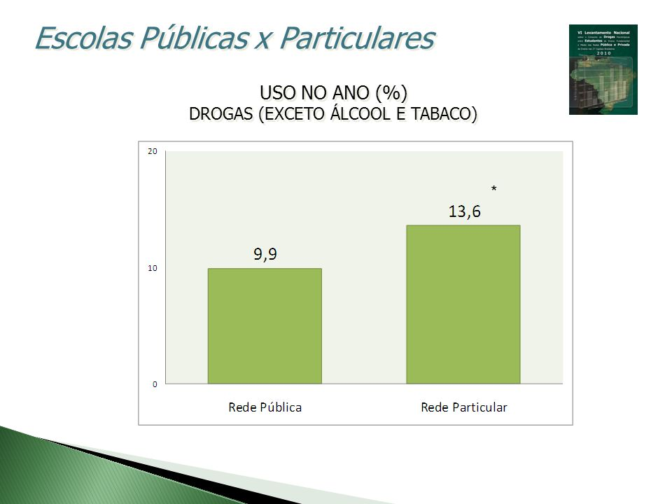 USO NO ANO (%) DROGAS (EXCETO ÁLCOOL E TABACO) USO NO ANO (%) DROGAS (EXCETO ÁLCOOL E TABACO) Escolas Públicas x Particulares *