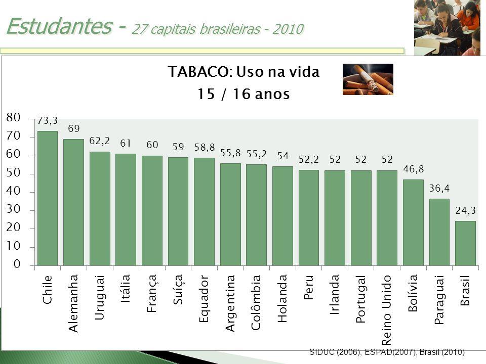 Estudantes - 27 capitais brasileiras - 2010 SIDUC (2006), ESPAD(2007), Brasil (2010)
