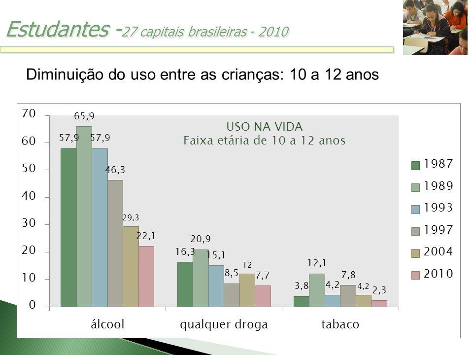Estudantes - 27 capitais brasileiras - 2010 Diminuição do uso entre as crianças: 10 a 12 anos