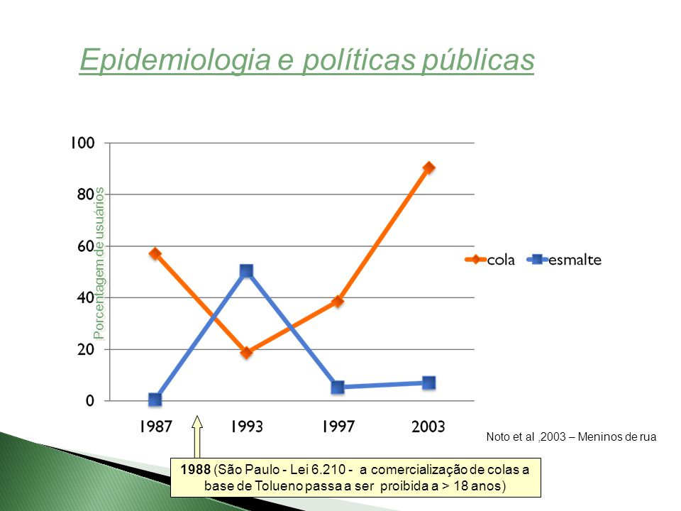 Porcentagem de usuários 1988 (São Paulo - Lei 6.210 - a comercialização de colas a base de Tolueno passa a ser proibida a > 18 anos) Epidemiologia e políticas públicas Noto et al,2003 – Meninos de rua