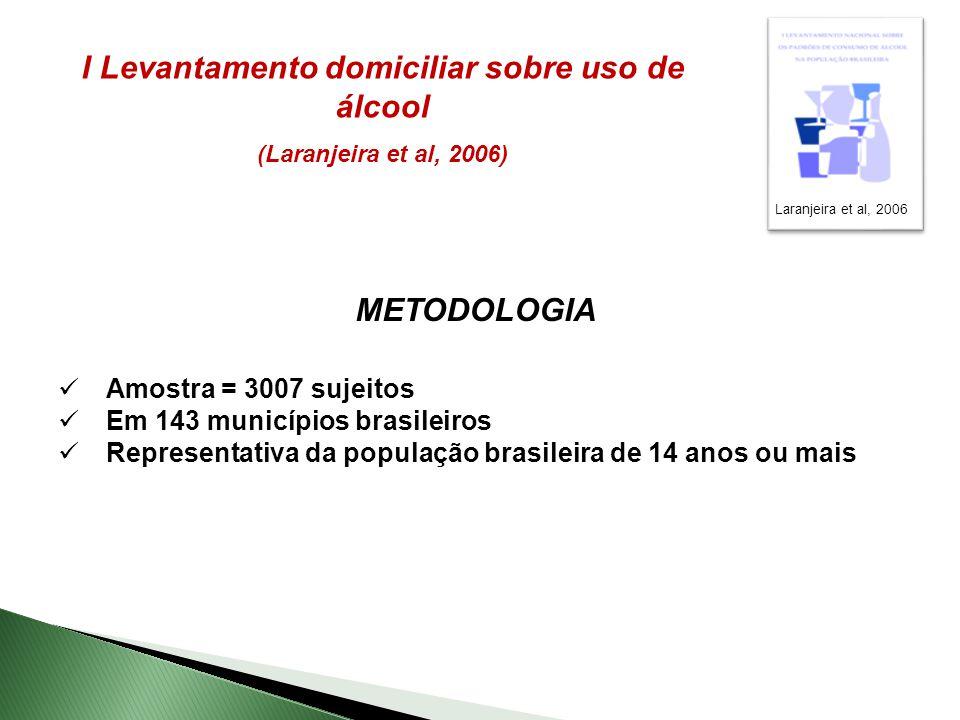 I Levantamento domiciliar sobre uso de álcool (Laranjeira et al, 2006) METODOLOGIA Amostra = 3007 sujeitos Em 143 municípios brasileiros Representativa da população brasileira de 14 anos ou mais Laranjeira et al, 2006