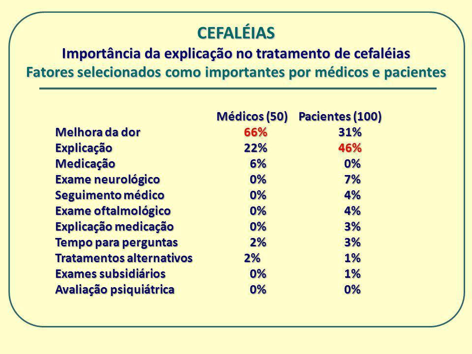 CEFALÉIAS Importância da explicação no tratamento de cefaléias Fatores selecionados como importantes por médicos e pacientes Médicos (50) Pacientes (1