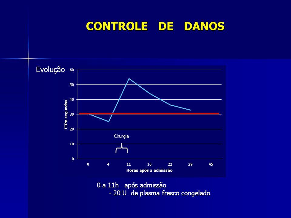 0 a 11h após admissão - 20 U de plasma fresco congelado CONTROLE DE DANOS Evolução Cirurgia