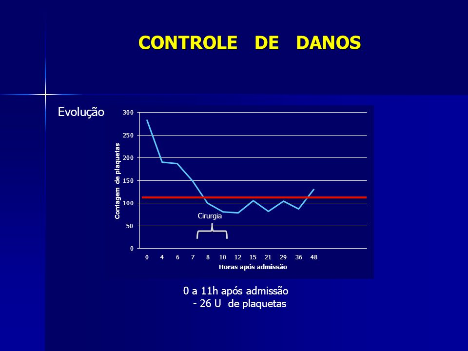 0 a 11h após admissão - 26 U de plaquetas CONTROLE DE DANOS Evolução Cirurgia