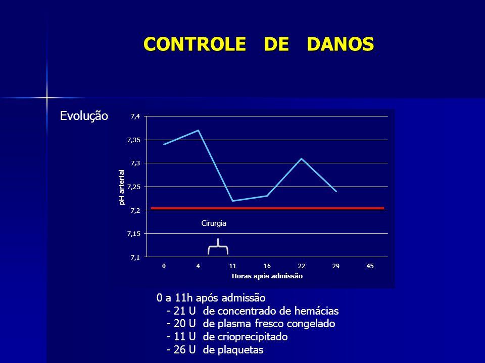 0 a 11h após admissão - 21 U de concentrado de hemácias - 20 U de plasma fresco congelado - 11 U de crioprecipitado - 26 U de plaquetas Evolução Cirur