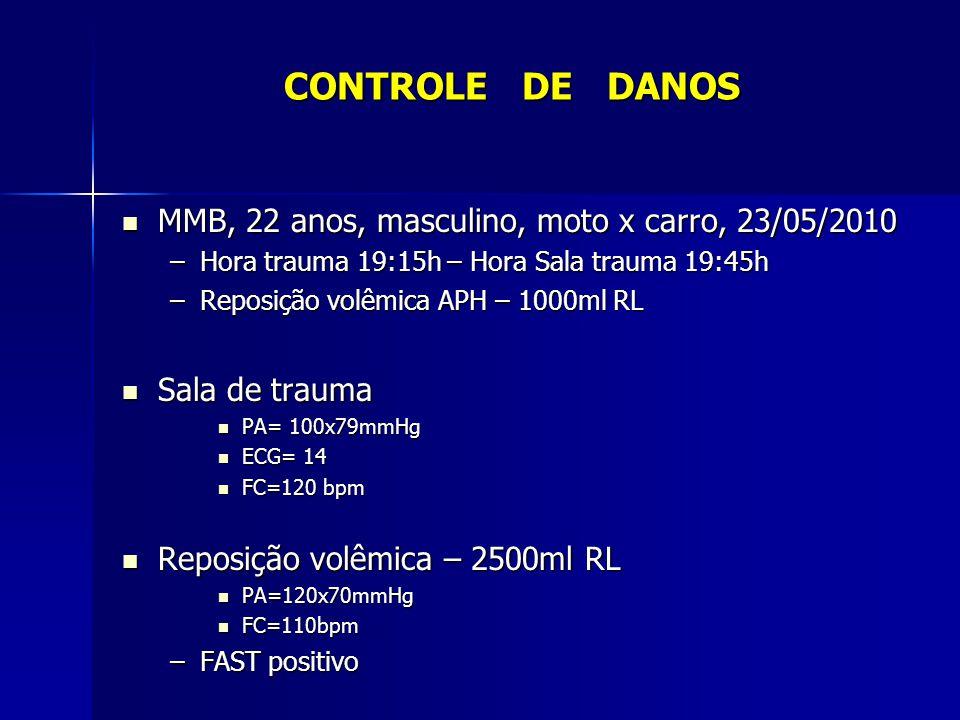 0 a 11h após admissão - 11 U de crioprecipitado CONTROLE DE DANOS Evolução Cirurgia