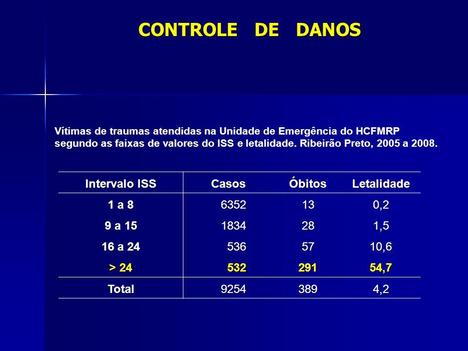 Intervalo ISS CasosÓbitosLetalidade 1 a 8 6352130,2 9 a 15 1834281,5 16 a 24 5365710,6 > 24 53229154,7 Total92543894,2 Vítimas de traumas atendidas na