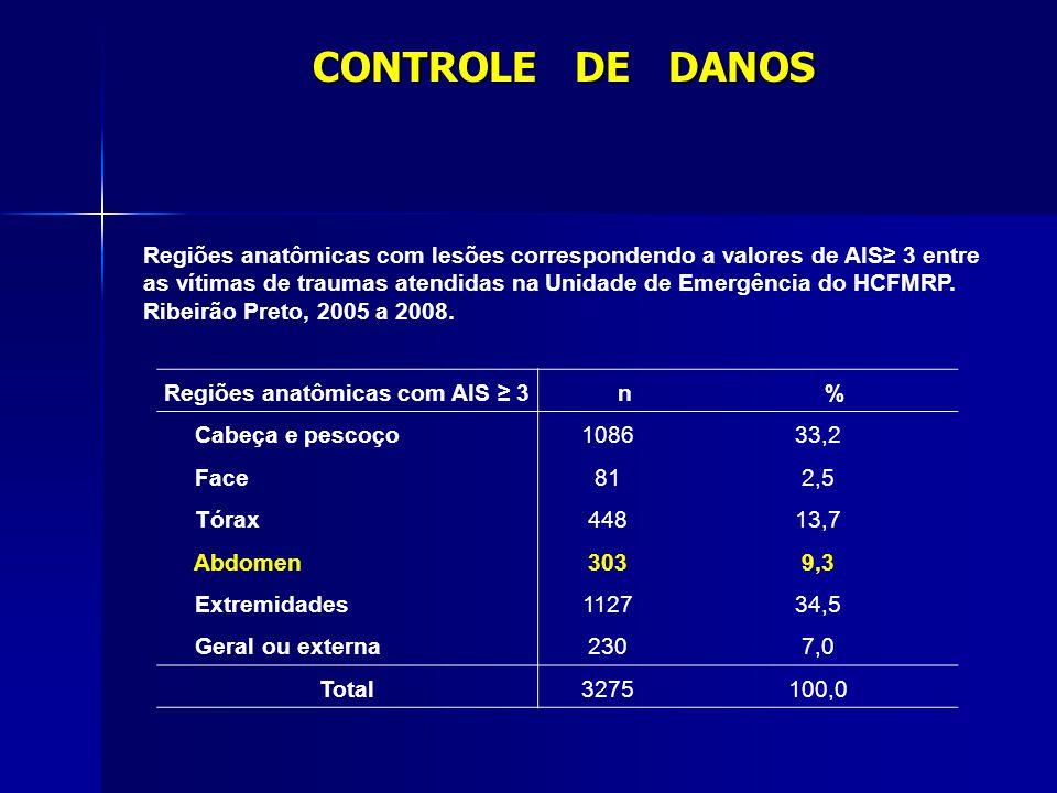 Regiões anatômicas com AIS 3n% Cabeça e pescoço108633,2 Face812,5 Tórax44813,7 Abdomen3039,3 Extremidades112734,5 Geral ou externa2307,0 Total3275100,