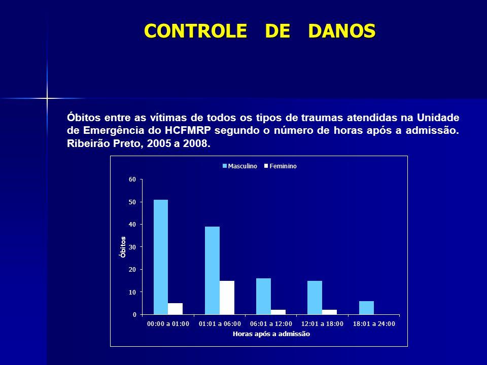 Óbitos entre as vítimas de todos os tipos de traumas atendidas na Unidade de Emergência do HCFMRP segundo o número de horas após a admissão. Ribeirão