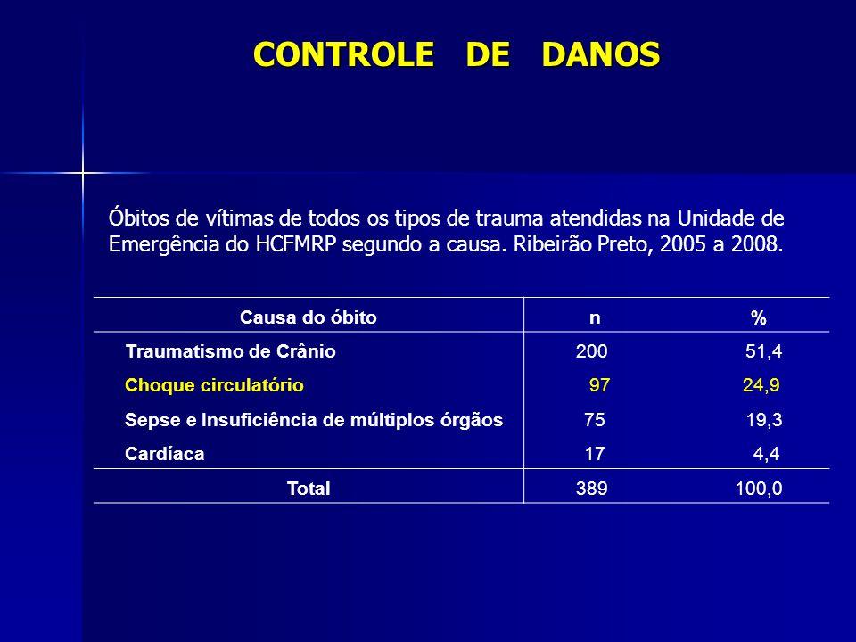 CONTROLE DE DANOS Causa do óbito n % Traumatismo de Crânio200 51,4 Choque circulatório 97 24,9 Sepse e Insuficiência de múltiplos órgãos 75 19,3 Cardí