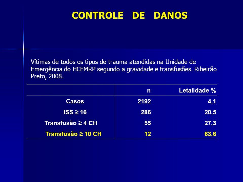 CONTROLE DE DANOS n Letalidade % Casos2192 4,1 ISS 16 286 20,5 Transfusão 4 CH 55 27,3 Transfusão 10 CH 12 63,6 Vítimas de todos os tipos de trauma at