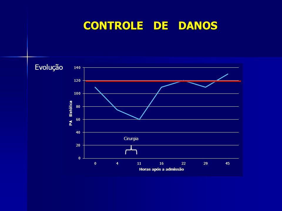 Sala Cirúrgica Sala Cirúrgica Controle do sangramento Controle do sangramento –compressão e fechamento provisório da cavidade Controle da contaminação Controle da contaminação –Fechamento provisório, em fundo cego, de alças intestinais Revisão e cirurgia definitiva assim que os parâmetros clínicos e metabólicos estiverem controlados Revisão e cirurgia definitiva assim que os parâmetros clínicos e metabólicos estiverem controlados CONTROLE DE DANOS