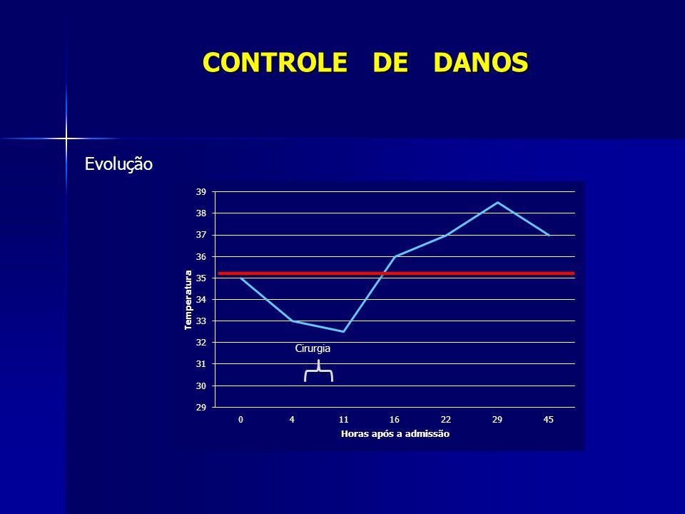 0 a 11h após admissão - 21 U de concentrado de hemácias CONTROLE DE DANOS Evolução