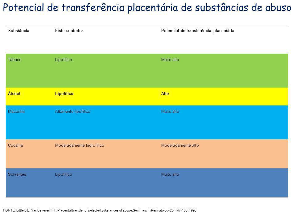 SubstânciaFísico-químicaPotencial de transferência placentária TabacoLipofílicoMuito alto ÁlcoolLipofílicoAlto MaconhaAltamente lipofílicoMuito alto C