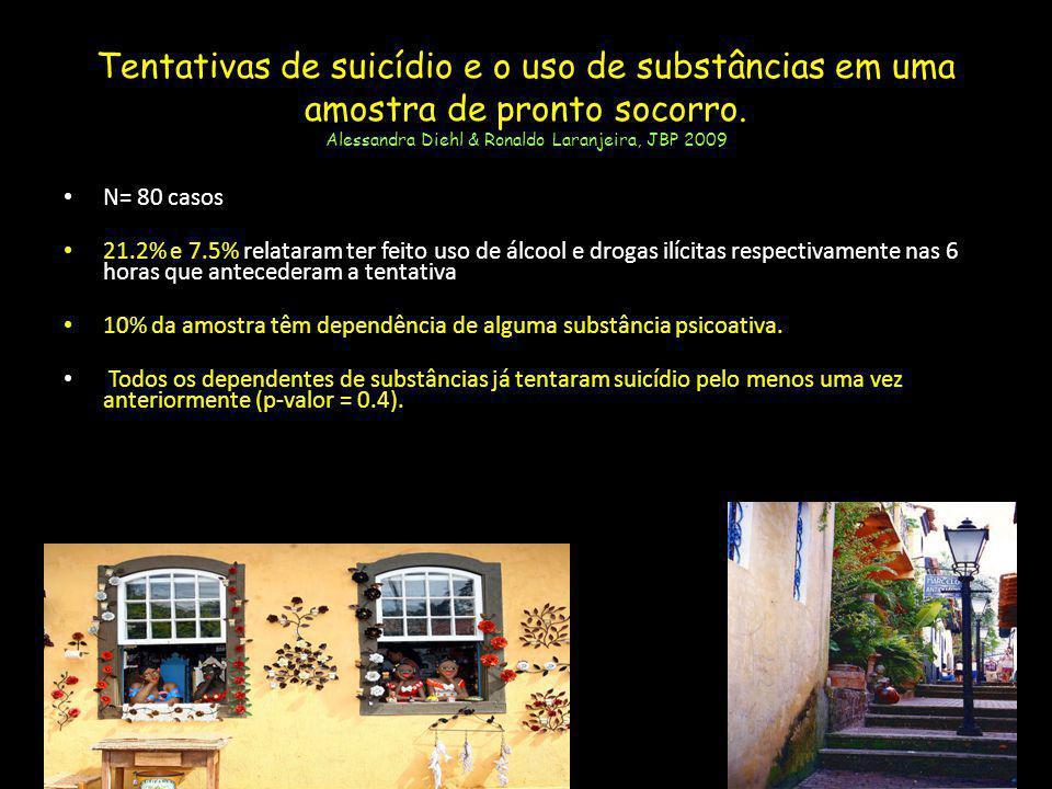 Tentativas de suicídio e o uso de substâncias em uma amostra de pronto socorro. Alessandra Diehl & Ronaldo Laranjeira, JBP 2009 N= 80 casos 21.2% e 7.
