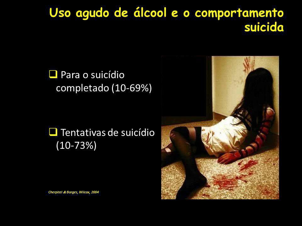 Uso agudo de álcool e o comportamento suicida Para o suicídio completado (10-69%) Tentativas de suicídio (10-73%) Cherpitel Borges, Wilcox, 2004