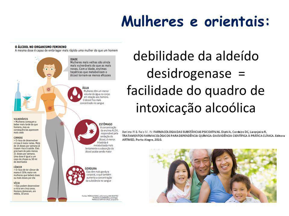 Mulheres e orientais: debilidade da aldeído desidrogenase = facilidade do quadro de intoxicação alcoólica Batista IR & Reis M. IN: FARMACOLOGIA DAS SU