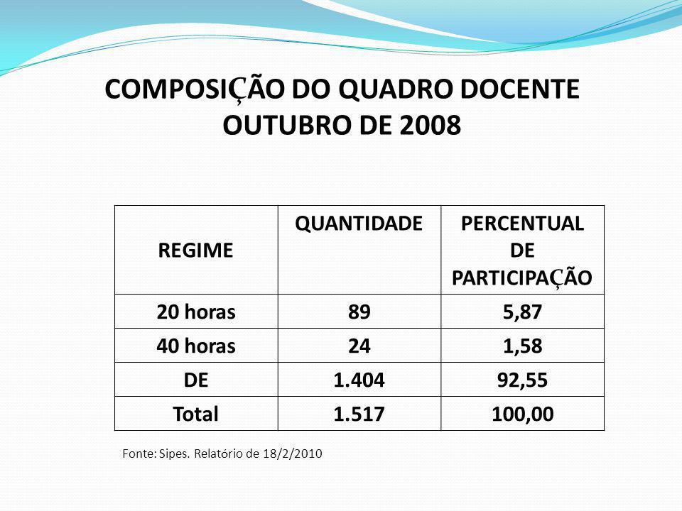 COMPOSIÇÃO DO QUADRO DOCENTE OUTUBRO DE 2008 REGIME QUANTIDADEPERCENTUAL DE PARTICIPAÇÃO 20 horas895,87 40 horas241,58 DE1.40492,55 Total1.517100,00 F
