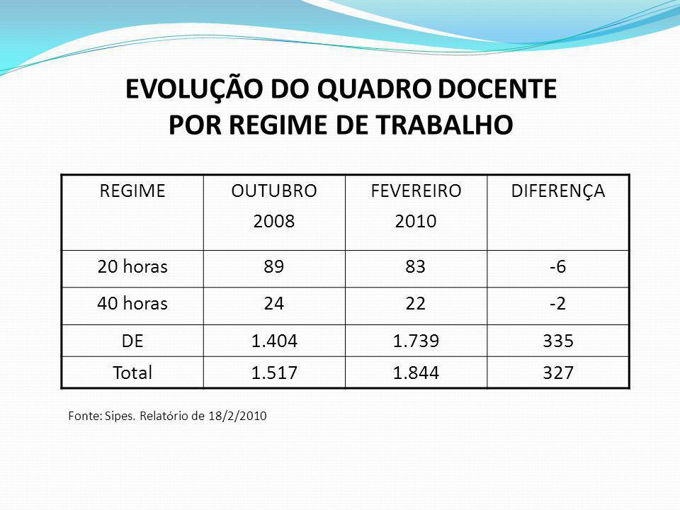 EVOLUÇÃO DO QUADRO DOCENTE POR REGIME DE TRABALHO Fonte: Sipes. Relatório de 18/2/2010 REGIMEOUTUBRO 2008 FEVEREIRO 2010 DIFERENÇA 20 horas8983-6 40 h