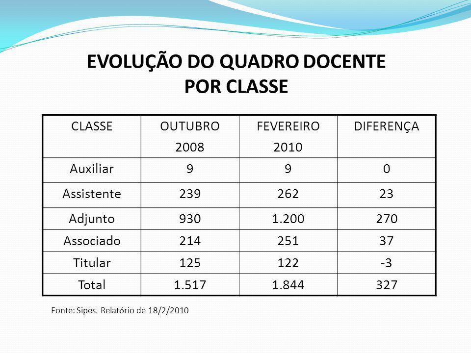 EVOLUÇÃO DO QUADRO DOCENTE POR CLASSE Fonte: Sipes. Relatório de 18/2/2010 CLASSEOUTUBRO 2008 FEVEREIRO 2010 DIFERENÇA Auxiliar990 Assistente23926223