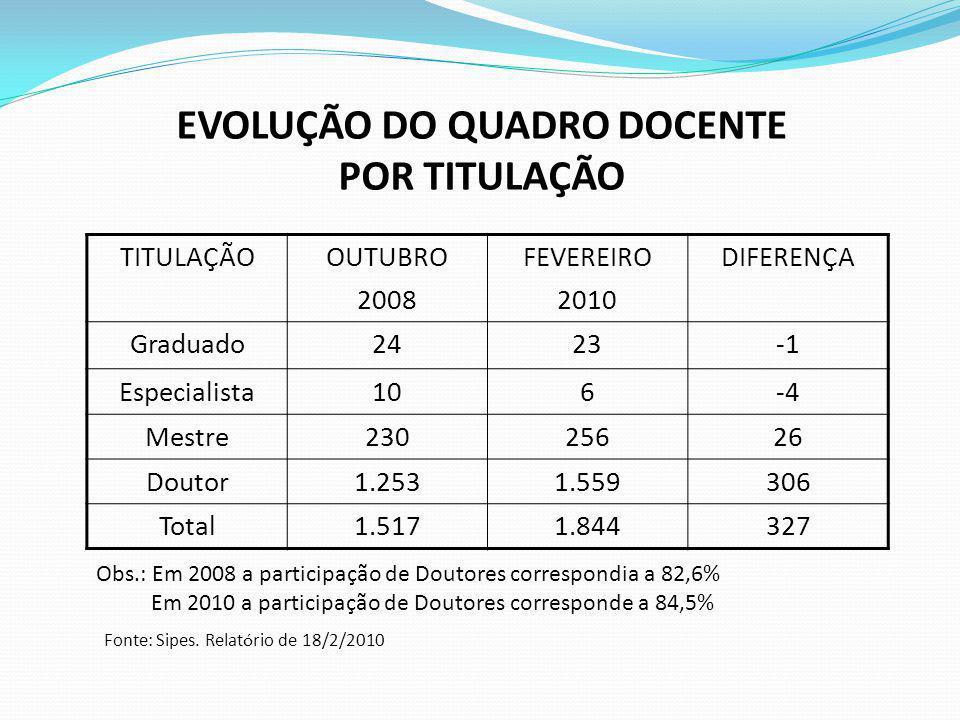 EVOLUÇÃO DO QUADRO DOCENTE POR TITULAÇÃO Fonte: Sipes. Relatório de 18/2/2010 TITULAÇÃOOUTUBRO 2008 FEVEREIRO 2010 DIFERENÇA Graduado2423 Especialista