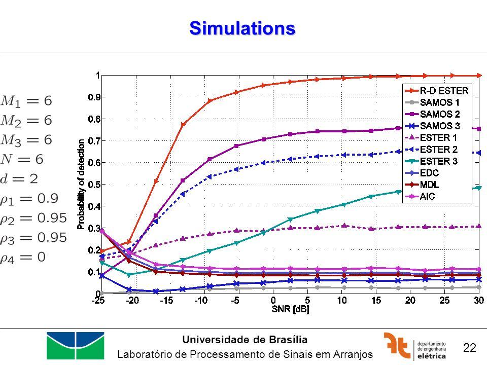 Universidade de Brasília Laboratório de Processamento de Sinais em Arranjos Simulations 22