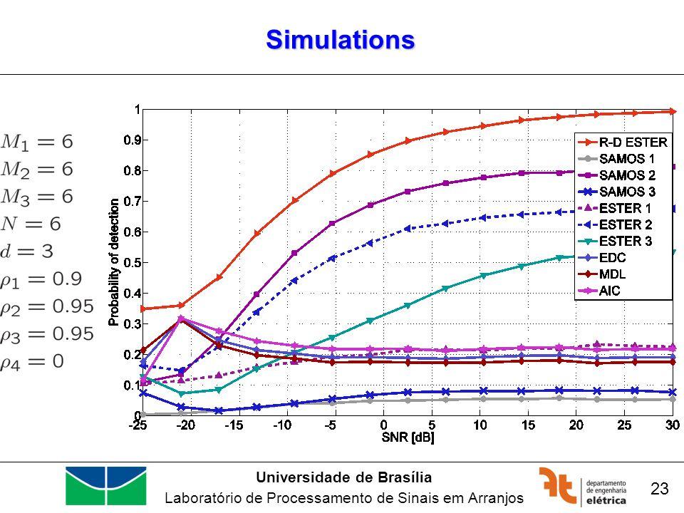 Universidade de Brasília Laboratório de Processamento de Sinais em Arranjos Simulations 23