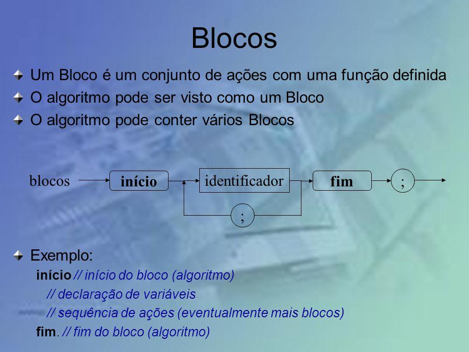 Blocos Um Bloco é um conjunto de ações com uma função definida O algoritmo pode ser visto como um Bloco O algoritmo pode conter vários Blocos Exemplo: