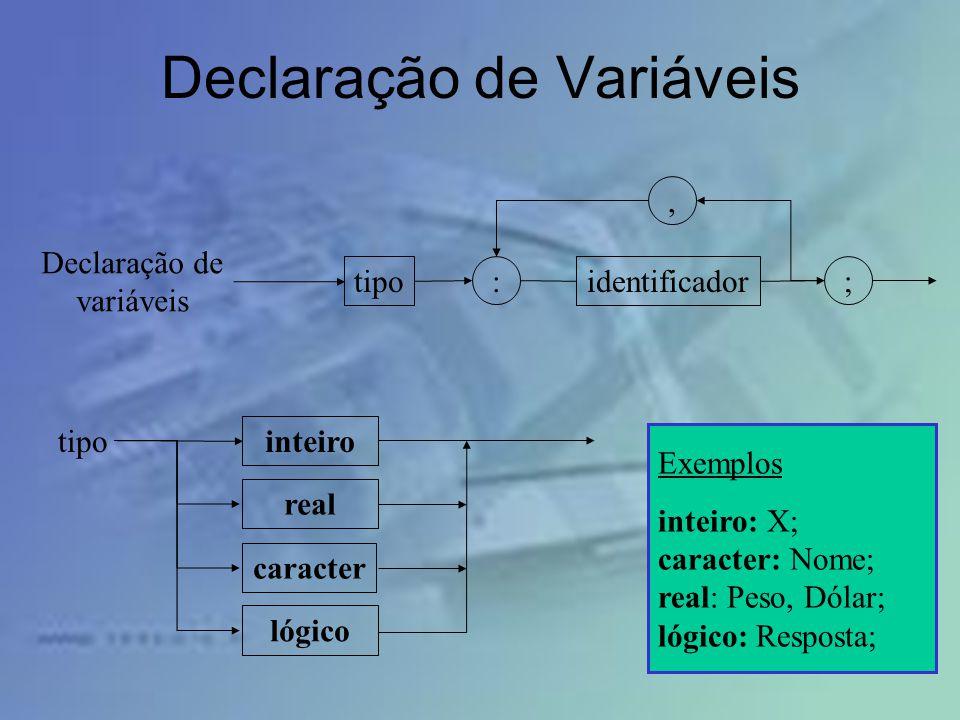 Declaração de Variáveis tipoidentificador Declaração de variáveis :;, tipo inteiro real caracter lógico Exemplos inteiro: X; caracter: Nome; real: Pes