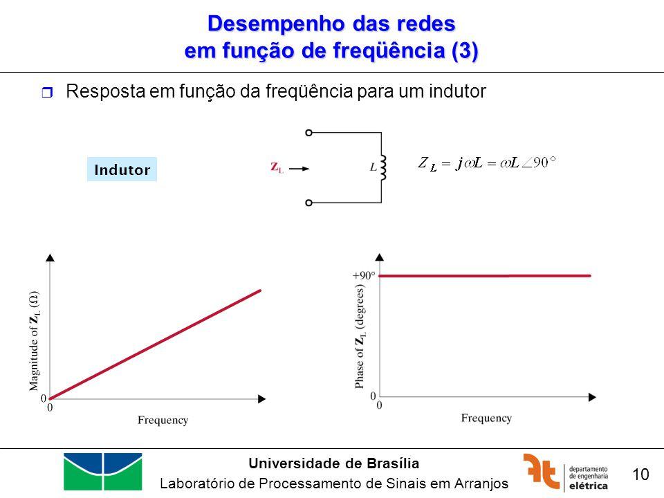 Universidade de Brasília Laboratório de Processamento de Sinais em Arranjos 10 Indutor Desempenho das redes em função de freqüência (3) Resposta em fu
