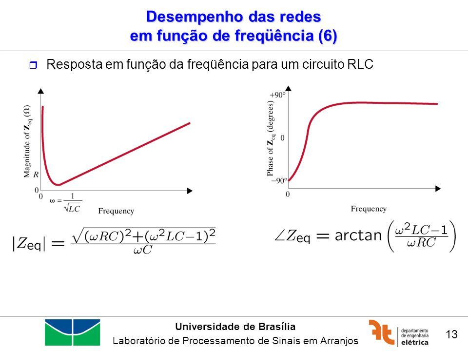 Universidade de Brasília Laboratório de Processamento de Sinais em Arranjos 13 Desempenho das redes em função de freqüência (6) Resposta em função da