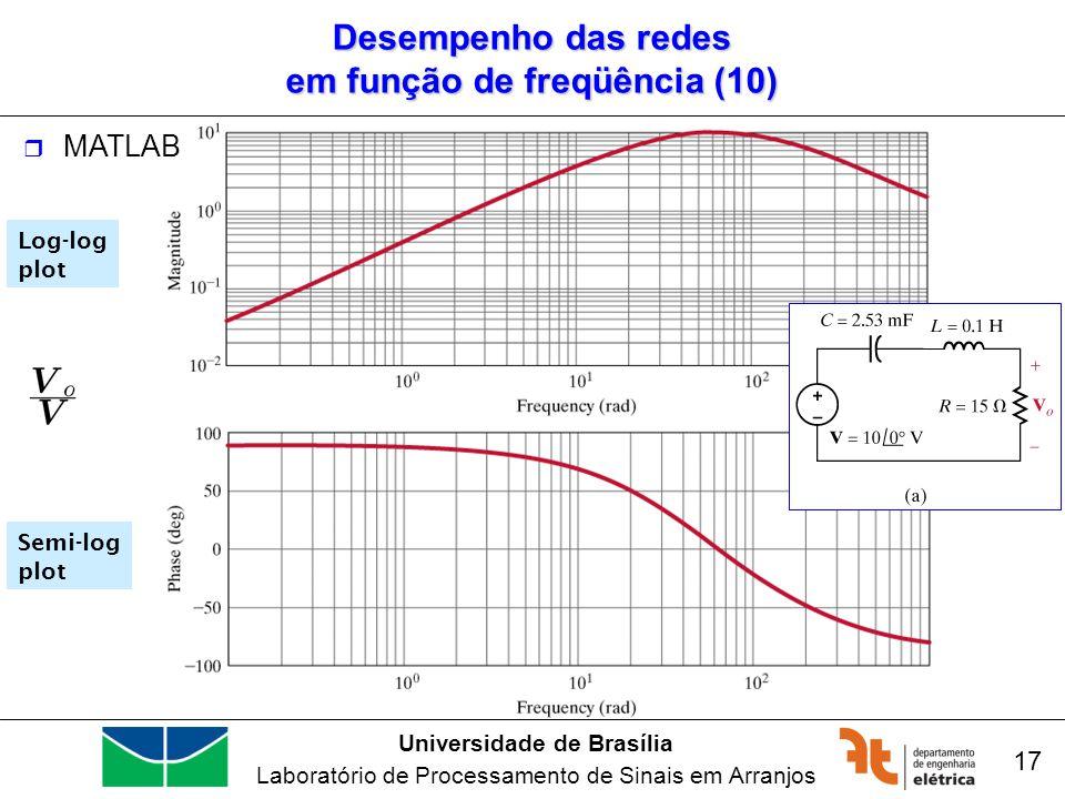 Universidade de Brasília Laboratório de Processamento de Sinais em Arranjos 17 Log-log plot Semi-log plot Desempenho das redes em função de freqüência