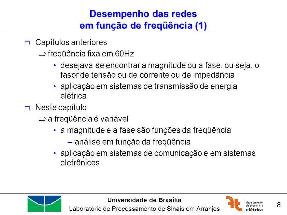 Universidade de Brasília Laboratório de Processamento de Sinais em Arranjos 9 Resistor Desempenho das redes em função de freqüência (2) Resposta em função da freqüência para um resistor