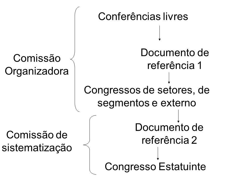 Conferências livres Congressos de setores (162 delegados-45%), de segmentos (162 delegados-45%) e da comunidade externa (36 delegados- 10%) Congresso Estatuinte (360 delegados)