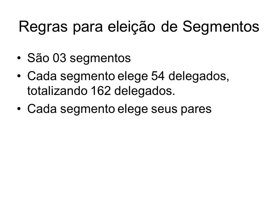Regras para eleição de Segmentos São 03 segmentos Cada segmento elege 54 delegados, totalizando 162 delegados.