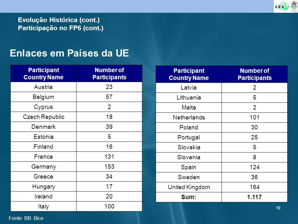 10 Evolução Histórica (cont.) Participação no FP6 (cont.) Participant Country Name Number of Participants Austria23 Belgium57 Cyprus2 Czech Republic18