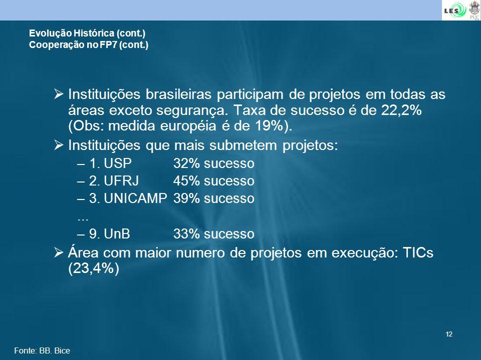 12 Instituições brasileiras participam de projetos em todas as áreas exceto segurança. Taxa de sucesso é de 22,2% (Obs: medida européia é de 19%). Ins