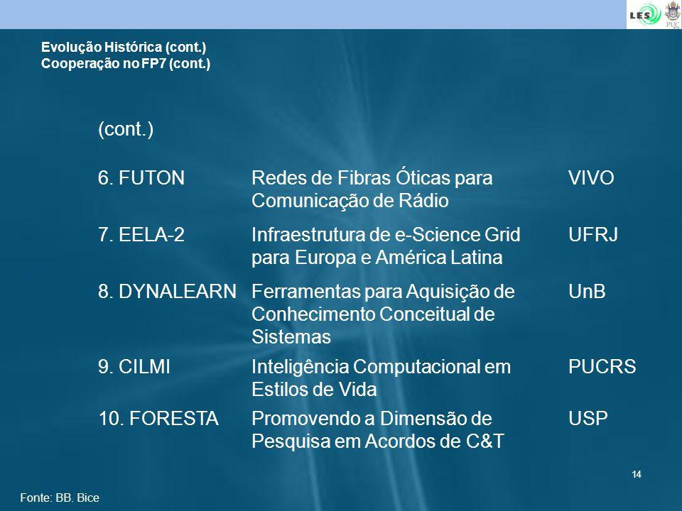 14 Evolução Histórica (cont.) Cooperação no FP7 (cont.) (cont.) 6. FUTONRedes de Fibras Óticas para Comunicação de Rádio VIVO 7. EELA-2Infraestrutura