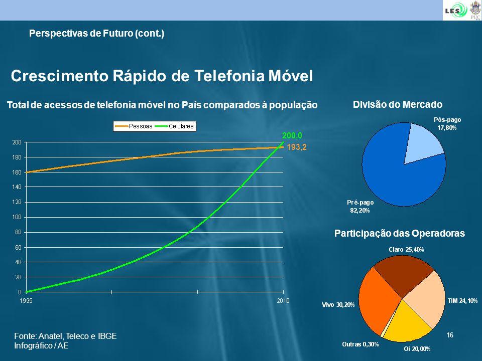 16 Crescimento Rápido de Telefonia Móvel Total de acessos de telefonia móvel no País comparados à população Divisão do Mercado 200,0 193,2 Participaçã