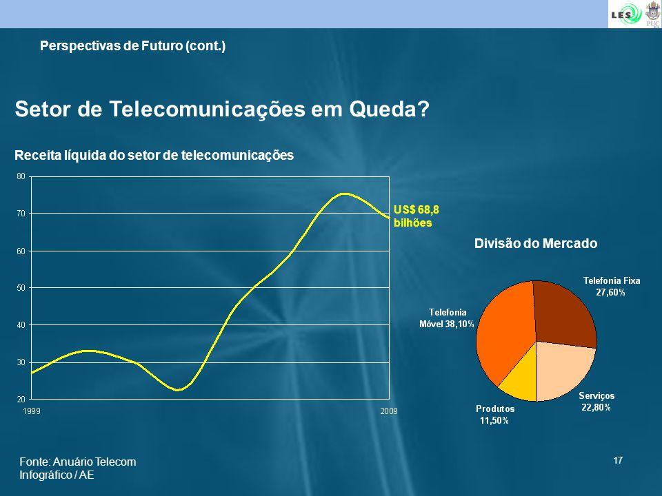 17 Setor de Telecomunicações em Queda? Receita líquida do setor de telecomunicações US$ 68,8 bilhões Divisão do Mercado Fonte: Anuário Telecom Infográ