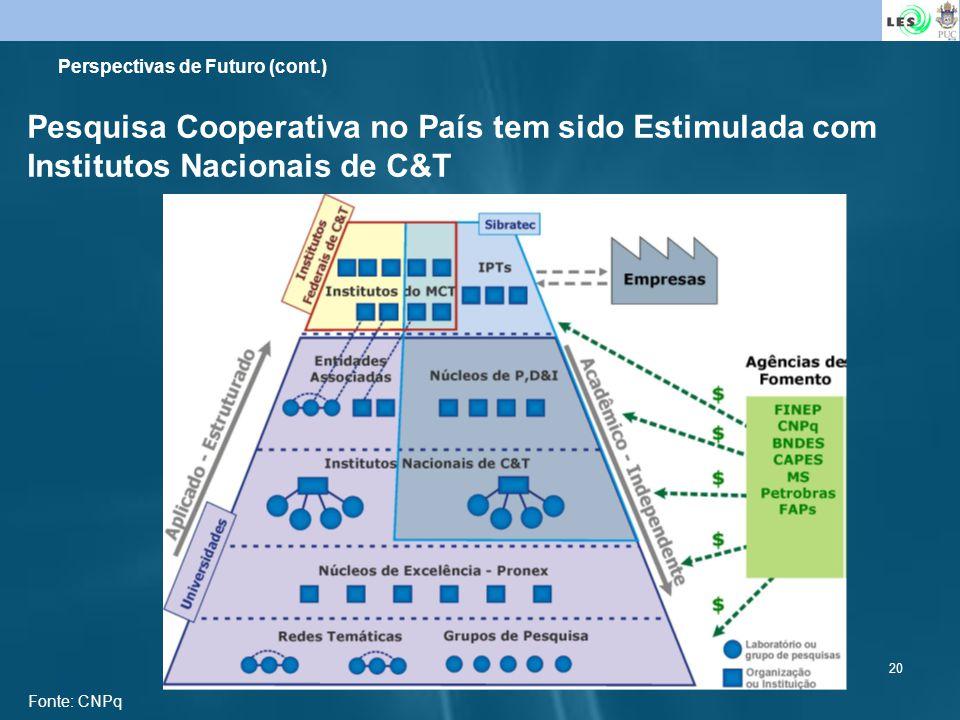 20 Pesquisa Cooperativa no País tem sido Estimulada com Institutos Nacionais de C&T Perspectivas de Futuro (cont.) Fonte: CNPq
