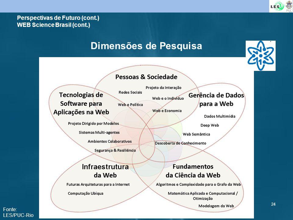 24 Dimensões de Pesquisa Perspectivas de Futuro (cont.) WEB Science Brasil (cont.) Fonte: LES/PUC-Rio