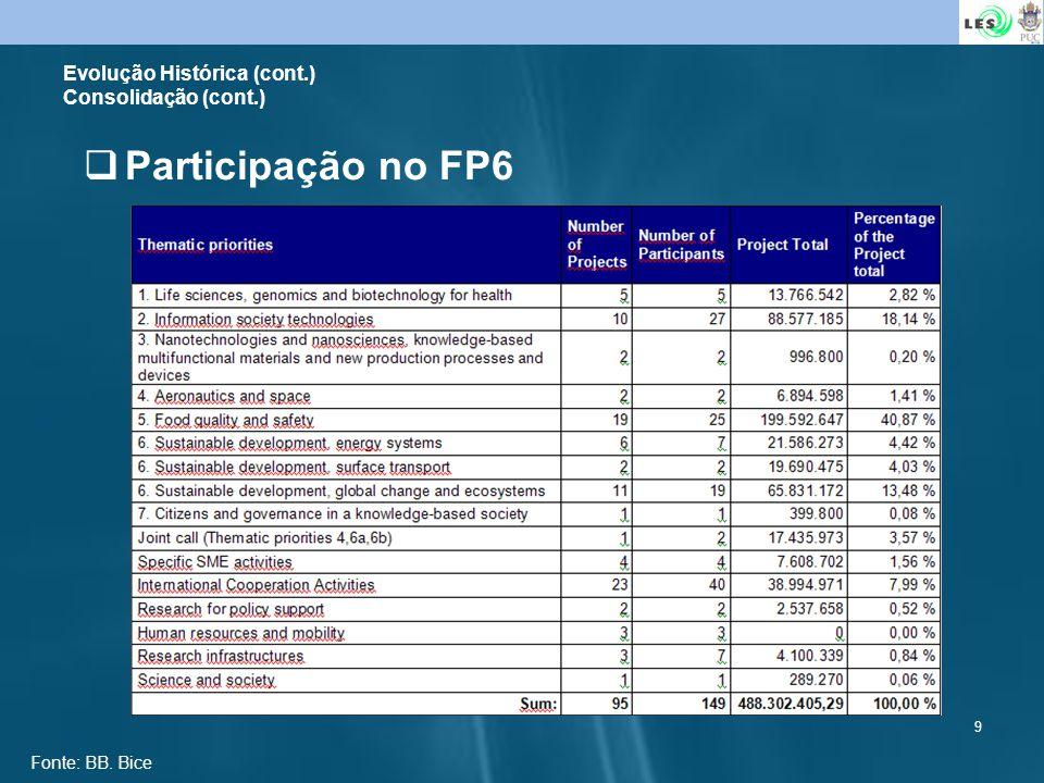9 Participação no FP6 Evolução Histórica (cont.) Consolidação (cont.) Fonte: BB. Bice