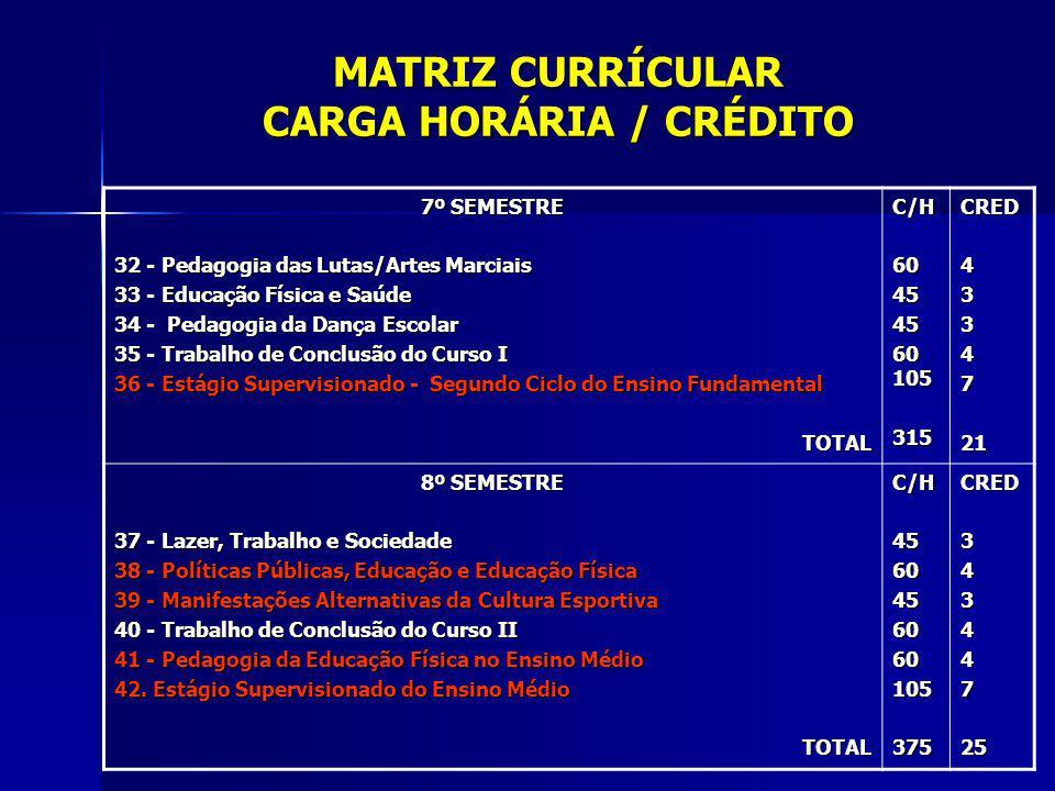 MATRIZ CURRÍCULAR CARGA HORÁRIA / CRÉDITO 7º SEMESTRE 32 - Pedagogia das Lutas/Artes Marciais 33 - Educação Física e Saúde 34 - Pedagogia da Dança Esc