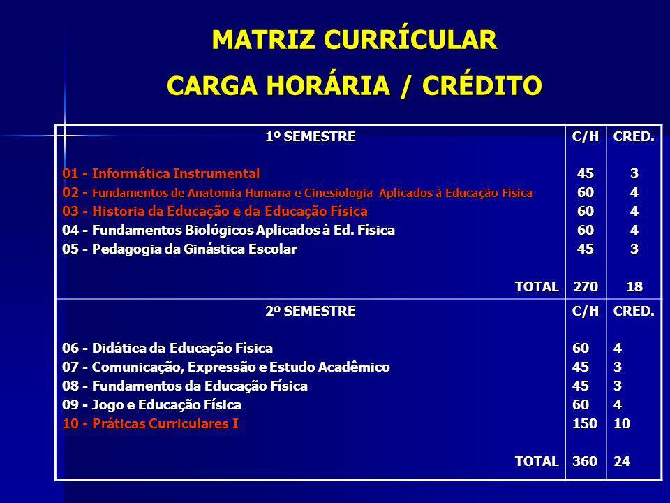MATRIZ CURRÍCULAR CARGA HORÁRIA / CRÉDITO 3º SEMESTRE 11 - Manifestações Rítmicas e Expressivas 12 - Fundamentos Sócio-Filosóficos da Educação e da Educação Física 13 - Psicologia da Educação 14 - Fundamentos Fisiológicos da Educação Física 15 - Práticas Curriculares II TOTALC/H45606060150375CRED34441025 4º SEMESTRE 16 - Medidas e Avaliação na Educação Física 17 - Pesquisa em Educação Física 18 - Nutrição Aplicada à Educação Física 19 - Pedagogia dos Esportes Individuais 20 - Práticas Curriculares III TOTALC/H60604560105330CRED4434722