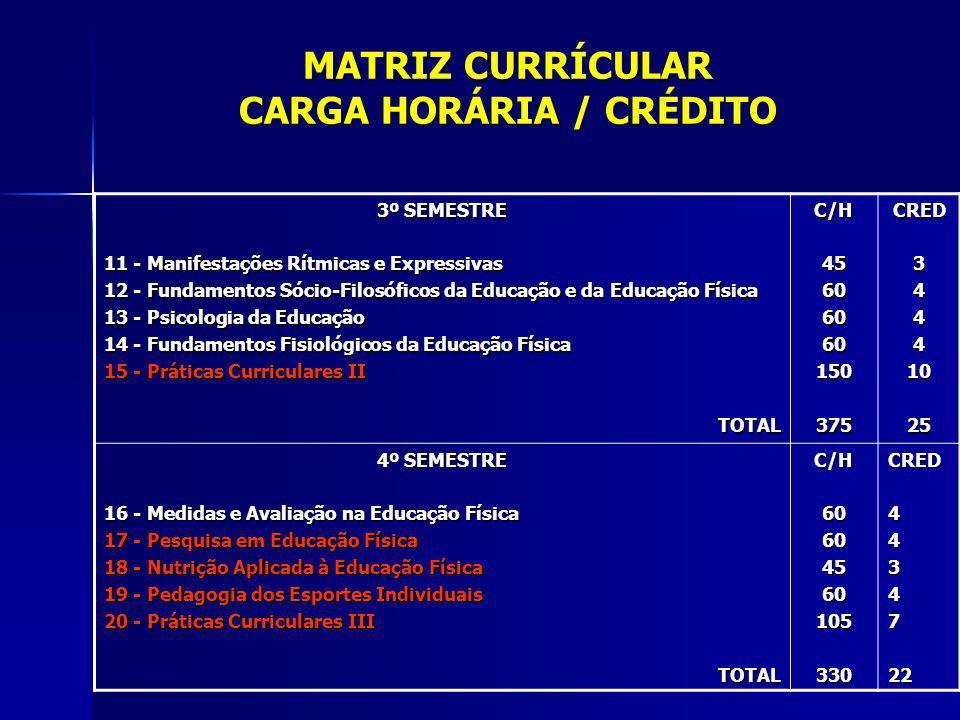 MATRIZ CURRÍCULAR CARGA HORÁRIA / CRÉDITO 5º SEMESTRE 21 - Pedagogia dos Esportes Coletivos 22 - Crescimento e Desenvolvimento Motor Humano 23 - Políticas e Fundamentos da Educação Básica 24 - Pedagogia da Educ.